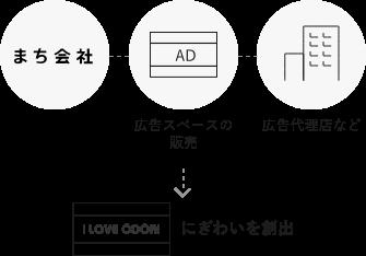 大通エリアマネジメント広告(札幌駅前通 地下街出入口上屋広告)